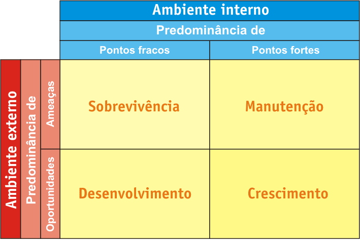 Planejamento empresarial - Matriz de SWOT